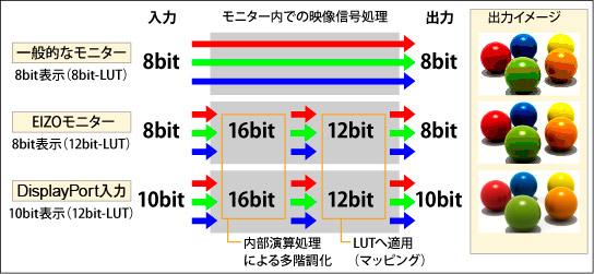 EIZO_10bit_8bit.jpg