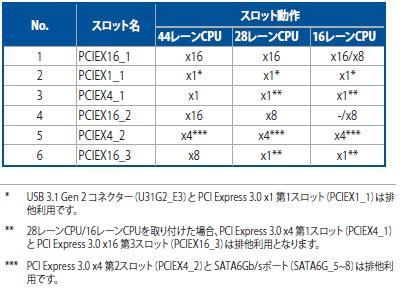マニュアルの表記例(ASUS PRIME X299-Aの場合)