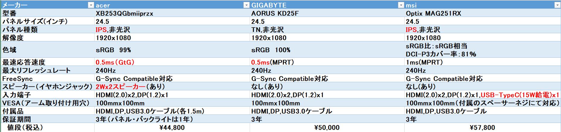 展示処分240hz比較.png