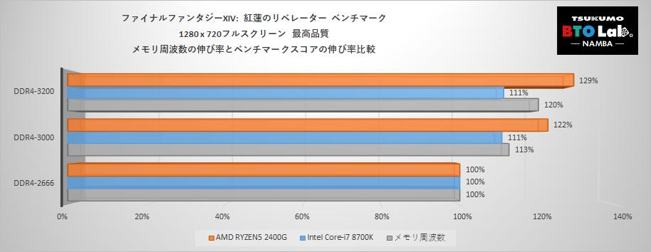 i7-8700K VS RYZEN5 2400G_Persent.png