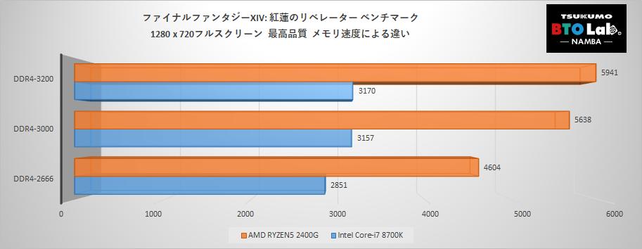 i7-8700K VS RYZEN5 2400G_SCORE.png