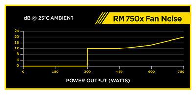 RM750x White CP-9020155-JP